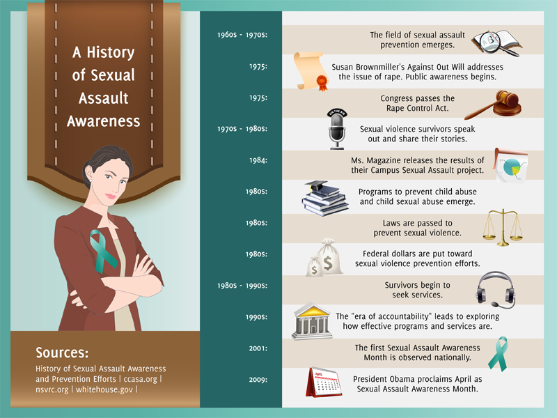Sexual health facts for college students
